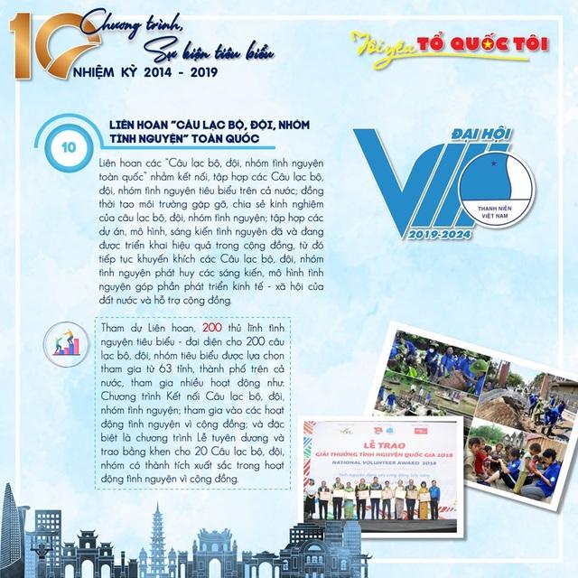 10 chương trình, sự kiện tiêu biểu của Hội Liên hiệp thanh niên Việt Nam 5 năm qua - 10