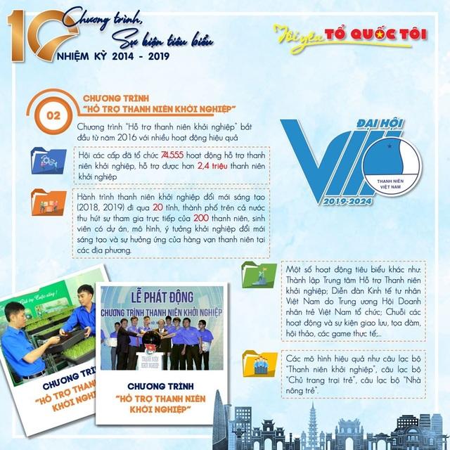 10 chương trình, sự kiện tiêu biểu của Hội Liên hiệp thanh niên Việt Nam 5 năm qua - 2