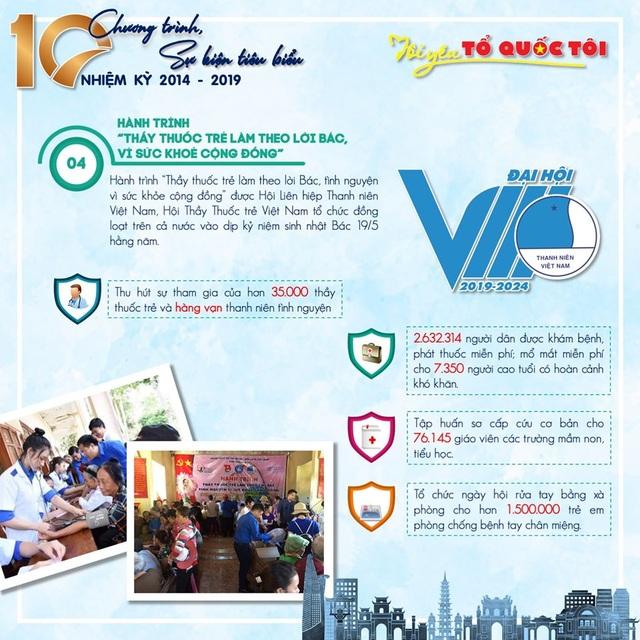 10 chương trình, sự kiện tiêu biểu của Hội Liên hiệp thanh niên Việt Nam 5 năm qua - 4