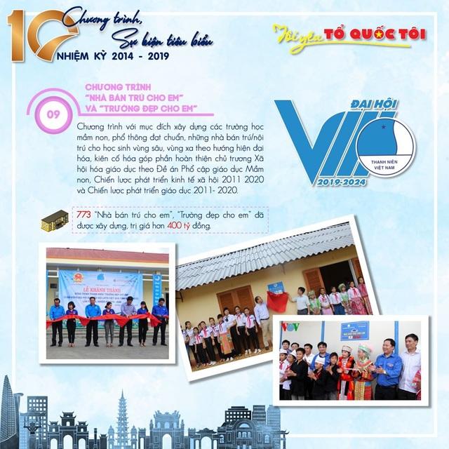 10 chương trình, sự kiện tiêu biểu của Hội Liên hiệp thanh niên Việt Nam 5 năm qua - 9