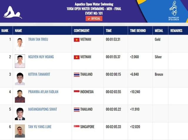Nhật ký SEA Games 30 ngày 10/12: Đoàn Việt Nam kết thúc giải đấu với 98 HCV - 34