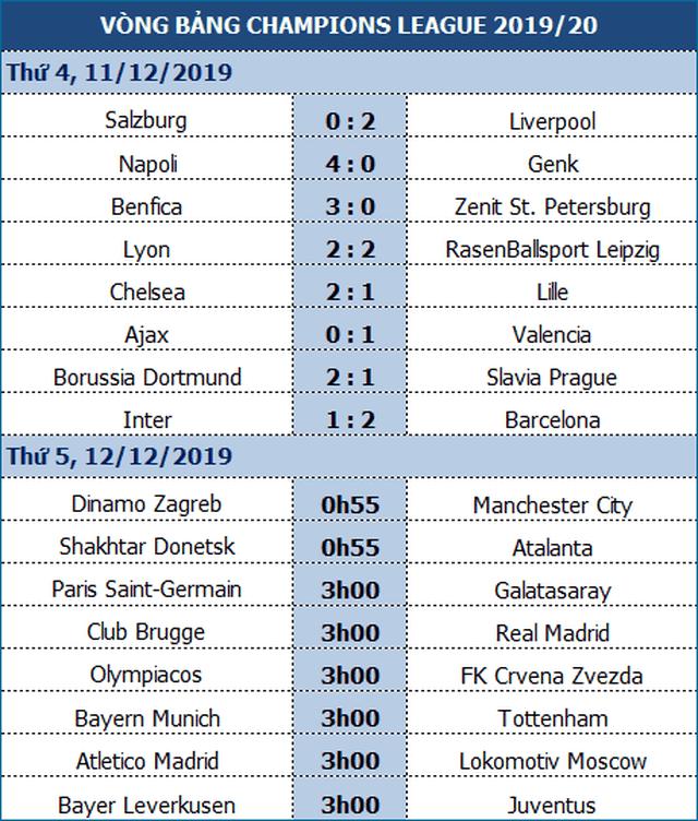 Chelsea vượt khó thành công, Ajax bị loại sau vòng bảng - 1
