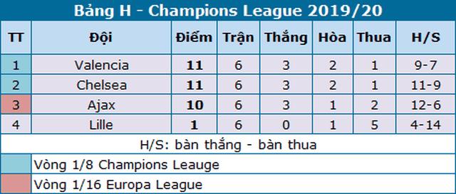 Chelsea vượt khó thành công, Ajax bị loại sau vòng bảng - 5
