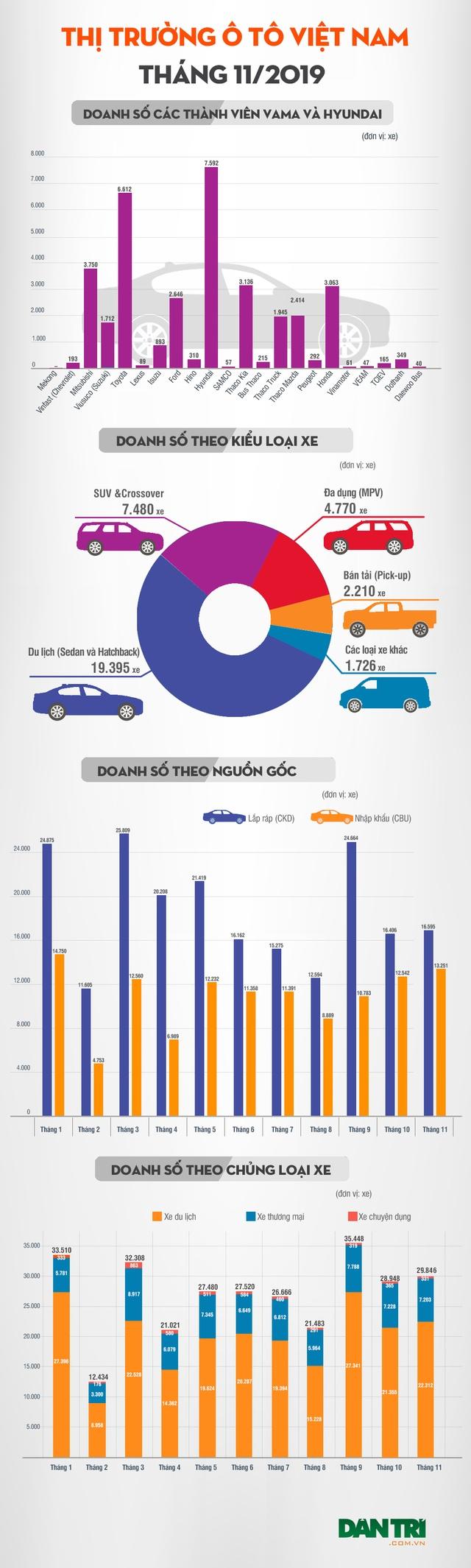 Thương hiệu nào bán nhiều xe nhất tháng 11/2019? - 5