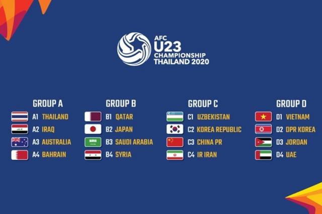Lịch thi đấu trận chung kết giải U23 châu Á 2020 - 1