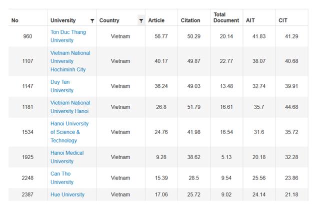 8 trường đại học Việt Nam vào bảng xếp hạng thế giới URAP 2019 - 1