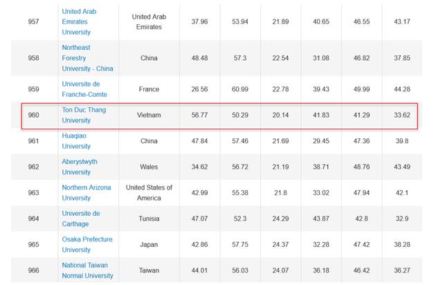 8 trường đại học Việt Nam vào bảng xếp hạng thế giới URAP 2019 - 2