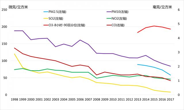 Bắc Kinh vật lộn thoát mác thủ đô ô nhiễm toàn cầu - 3