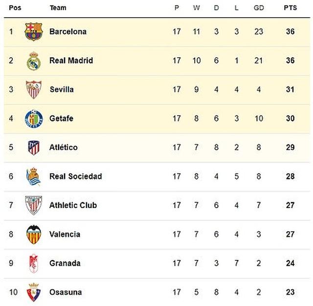 Barcelona và Real Madrid bất phân thắng bại ở Nou Camp - 15