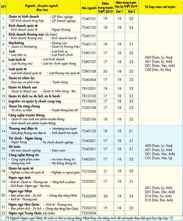Trường ĐH Kinh tế - Tài chính TPHCM, ĐH Nguyễn Tất Thành tuyển nhiều ngành mới trong năm 2020 - 2