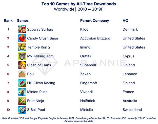 Điểm danh những ứng dụng và game di động được tải nhiều nhất trong thập kỷ qua - 3