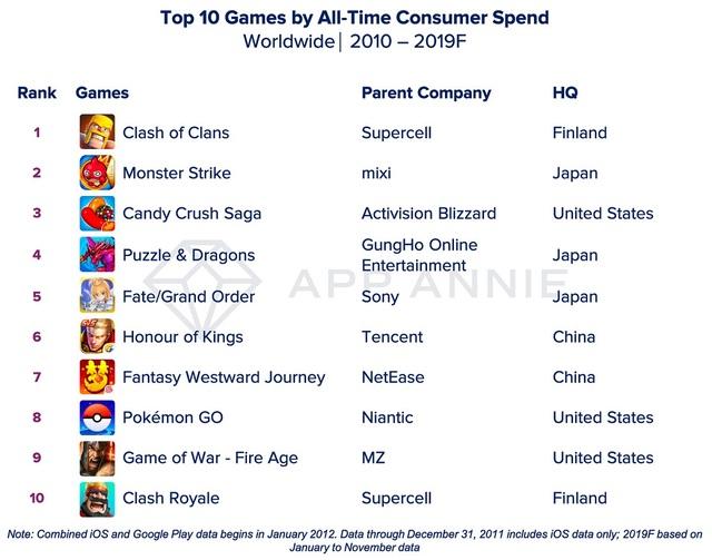 Điểm danh những ứng dụng và game di động được tải nhiều nhất trong thập kỷ qua - 4