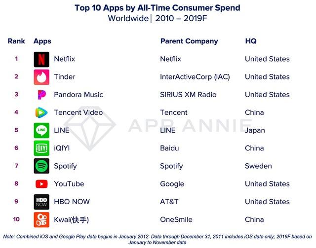 Điểm danh những ứng dụng và game di động được tải nhiều nhất trong thập kỷ qua - 2
