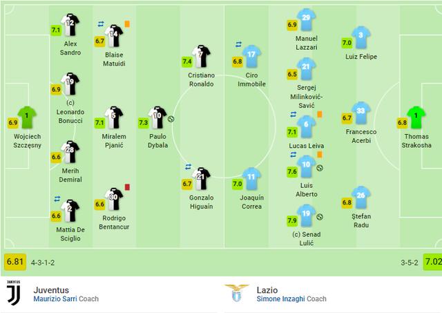 C.Ronaldo bất lực, Juventus thua thảm trong trận siêu cúp Italia - 4
