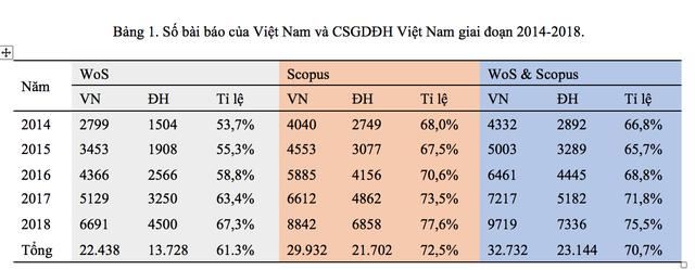 Điểm danh 30 trường đại học Việt Nam có công bố quốc tế nhiều nhất - 1