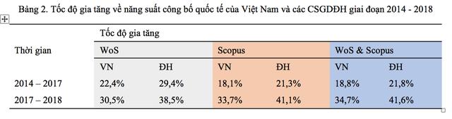 Điểm danh 30 trường đại học Việt Nam có công bố quốc tế nhiều nhất - 2