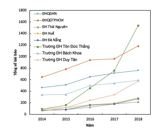 Điểm danh 30 trường đại học Việt Nam có công bố quốc tế nhiều nhất - 6