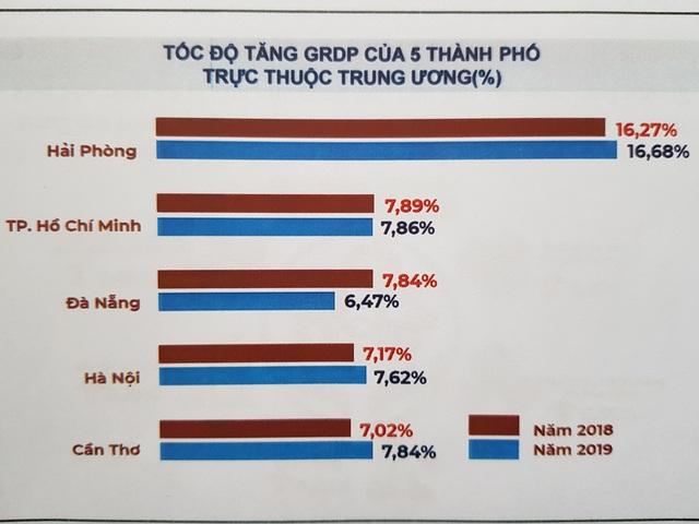 Thu hút đầu tư vào Đà Nẵng năm 2019 đạt kết quả ấn tượng - 2