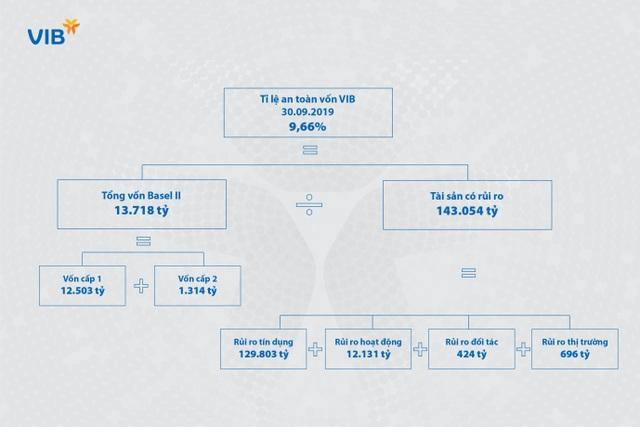 Lãnh đạo VIB: Basel II và Basel III là con đường tất yếu để làm cho ngân hàng an toàn hơn và chất lượng hơn - 3