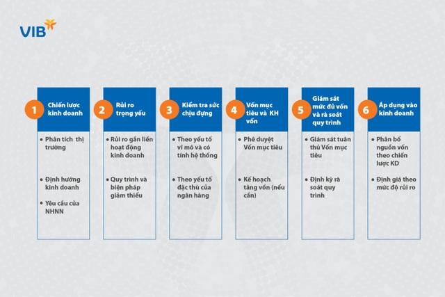 Lãnh đạo VIB: Basel II và Basel III là con đường tất yếu để làm cho ngân hàng an toàn hơn và chất lượng hơn - 4
