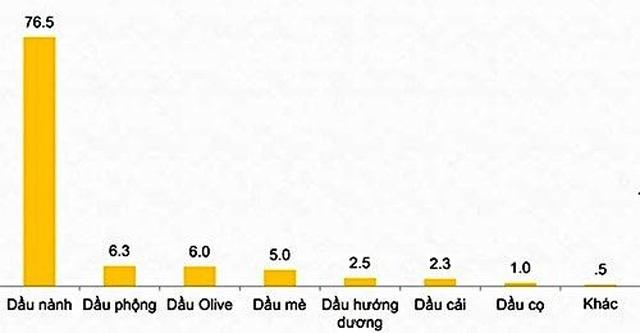 Chuẩn mực nào trong việc lựa chọn dầu ăn an toàn và tốt cho sức khoẻ? - 2