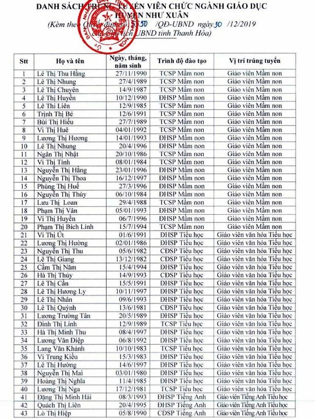 Thanh Hóa: Giao huyện miền núi tuyển dụng gần 60 giáo viên - 1