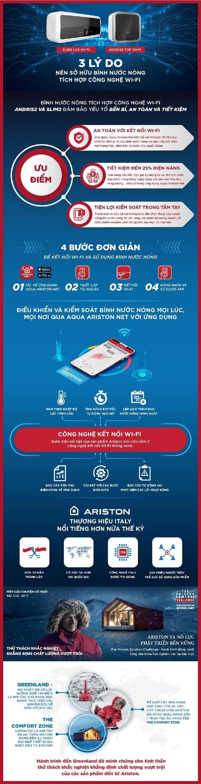 Bước tiến ngoạn mục của Ariston với bình nước nóng tích hợp Wi-Fi - Khẳng định chất lượng vượt trội tại Việt Nam - 6