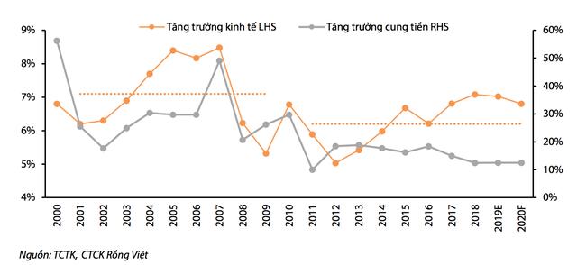 """Nhìn lại kinh tế 20 năm qua: Tăng trưởng đã """"lành mạnh hơn"""" - 2"""