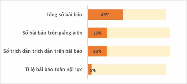 Xếp hạng nghiên cứu đại học Việt Nam: Gần 20 trường đạt chuẩn trung bình châu Á? - 2