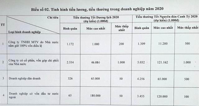 Thanh Hóa: Thưởng Tết cao nhất 180 triệu đồng - 2