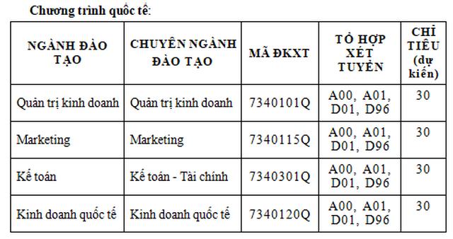Phương án tuyển sinh năm 2020 của trường ĐH Tài chính-Marketing, Văn Hiến - 4