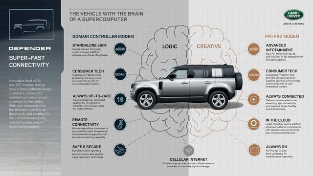 Vì sao Land Rover chọn triển lãm công nghệ CES 2020 để giới thiệu Defender mới? - 12