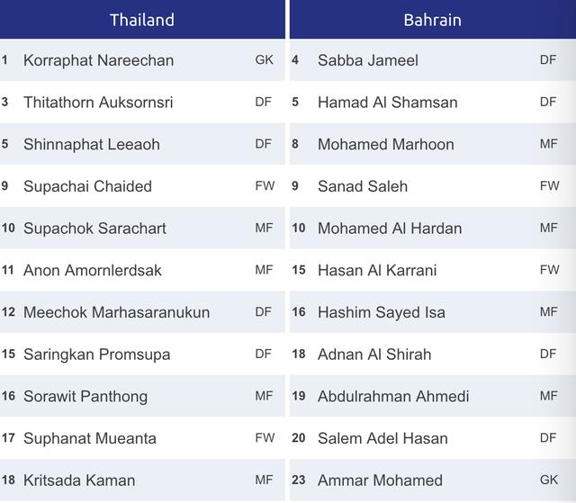 U23 Thái Lan 5-0 U23 Bahrain: Chiến thắng thuyết phục - 6