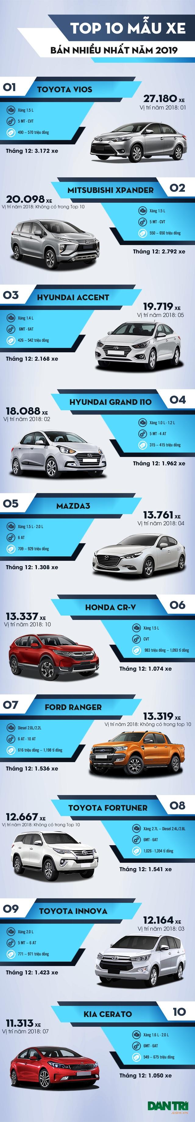 Top 10 xe bán nhiều nhất Việt Nam năm 2019: Mitsubishi Xpander vượt Toyota Innova - 4
