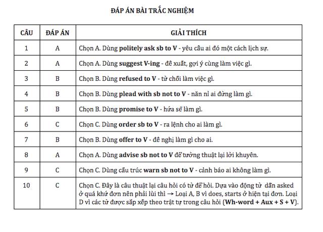 Học tiếng Anh mỗi ngày: 29 câu tường thuật dễ gặp nhất - 2