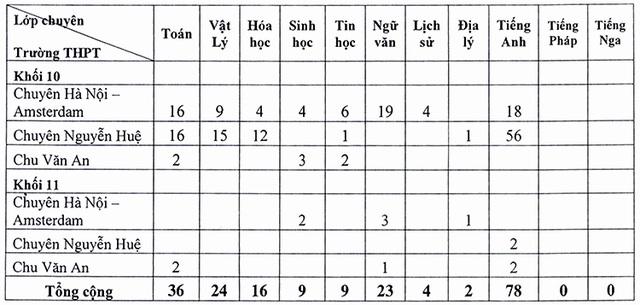 Hà Nội: Tuyển bổ sung hơn 250 học sinh vào trường chuyên - 2