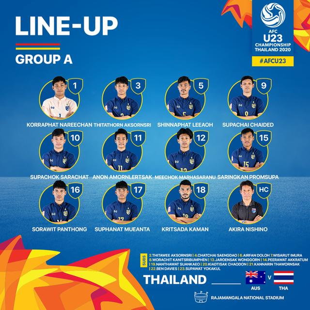 U23 Australia 2-1 U23 Thái Lan: Thất bại đau đớn của chủ nhà - 10