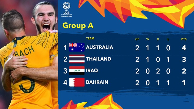 U23 Australia 2-1 U23 Thái Lan: Thất bại đau đớn của chủ nhà - 2