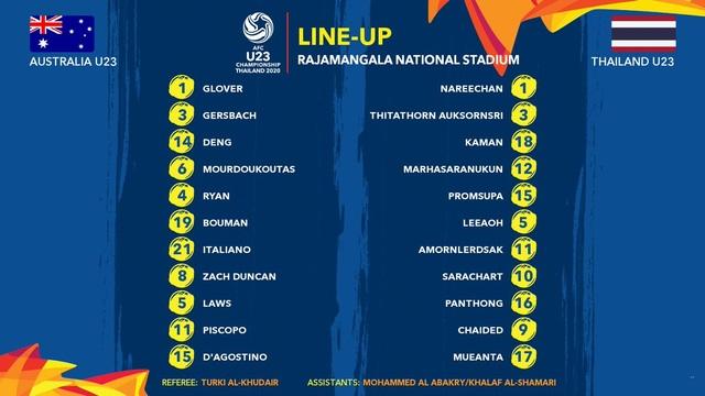 U23 Australia 2-1 U23 Thái Lan: Thất bại đau đớn của chủ nhà - 8