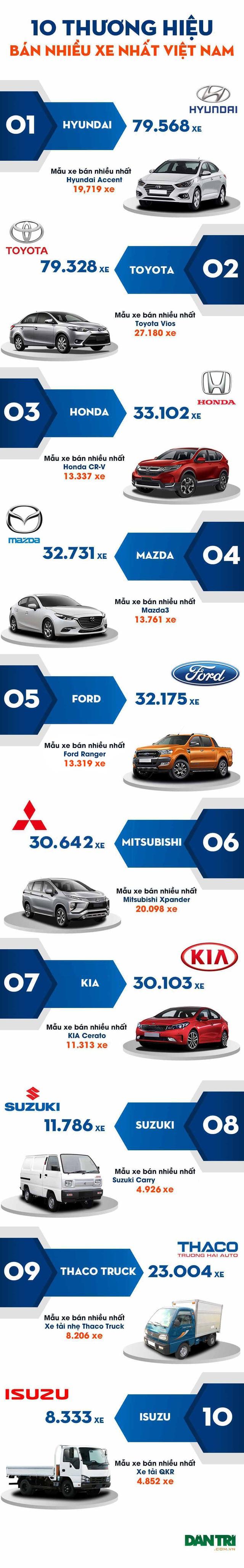 10 thương hiệu bán nhiều xe nhất Việt Nam năm 2019 - 4