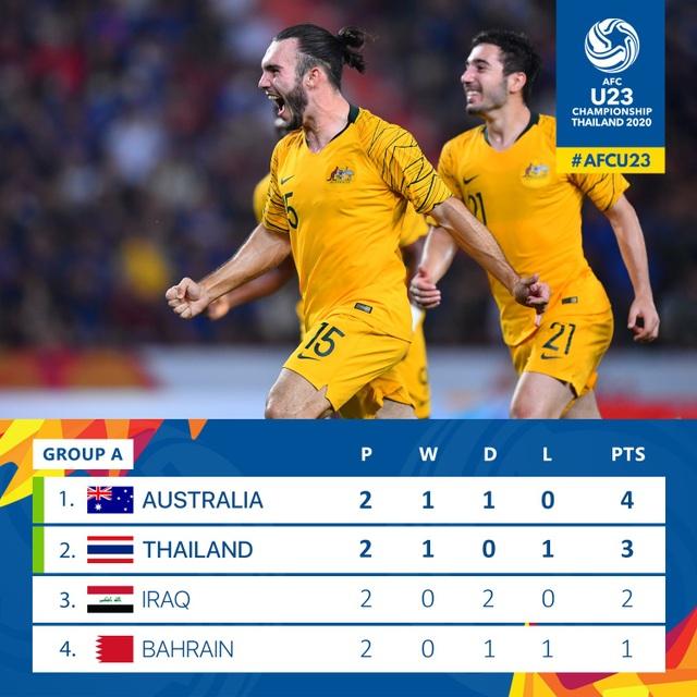 U23 Thái Lan thua ngược U23 Australia: Điểm yếu về thể lực - 5