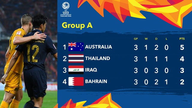 U23 Australia 1-1 U23 Bahrain: Đội bóng xứ chuột túi giành ngôi đầu bảng - 2