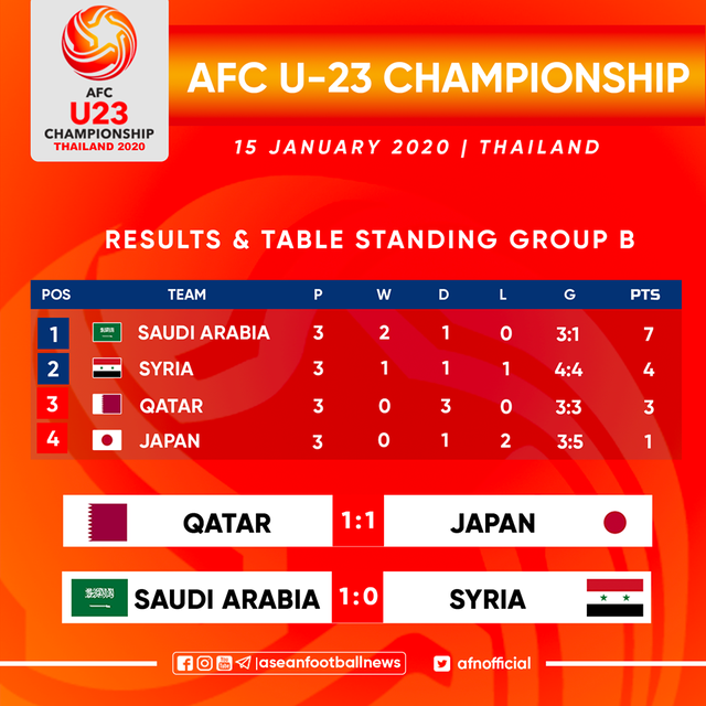 Gục ngã trước U23 Saudi Arabia, U23 Syria vẫn giành vé đi tiếp - 1