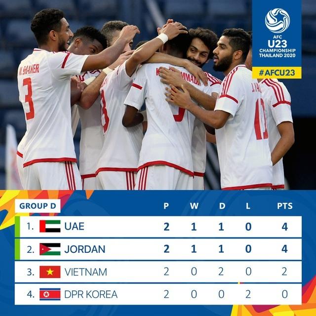 Lịch sử đối đầu giữa UAE và Jordan ủng hộ U23 Việt Nam... đi tiếp - 2