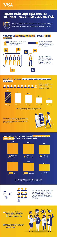 Thanh toán sinh trắc học là lựa chọn hàng đầu của người dùng Việt Nam khi nói đến tính tiện lợi - 1