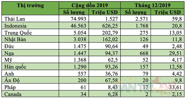 Việt Nam nhập khẩu bao nhiêu ôtô từ Thái Lan và Indonesia trong năm 2019? - 3