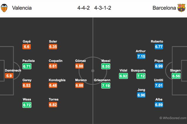 Valencia - Barcelona: Thử thách tại Mestalla - 4