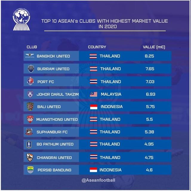 Top 10 CLB đắt giá nhất Đông Nam Á: Không có Việt Nam - 2