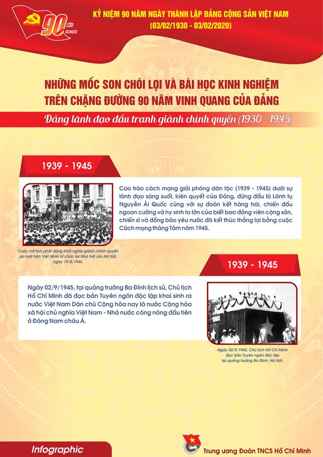 TƯ Đoàn giới thiệu infographic về 90 năm lịch sử Đảng Cộng sản Việt Nam - 11