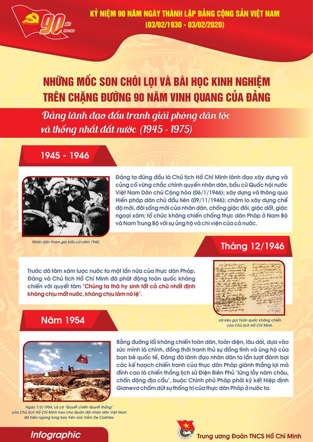 TƯ Đoàn giới thiệu infographic về 90 năm lịch sử Đảng Cộng sản Việt Nam - 12